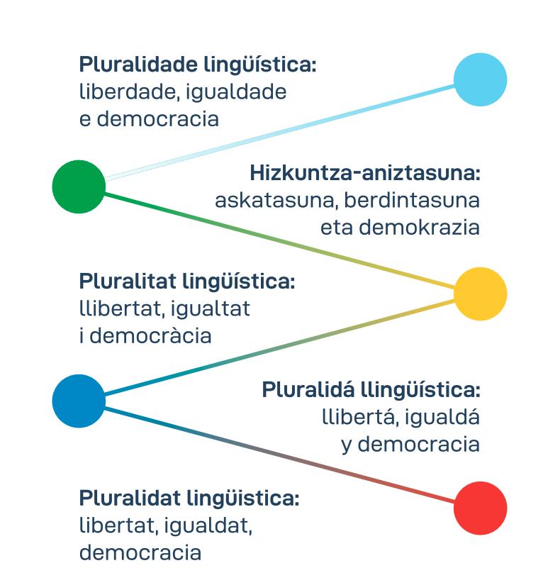 Hizkuntza-aniztasuna: Askatasuna, Berdintasuna eta Demokrazia (2019)